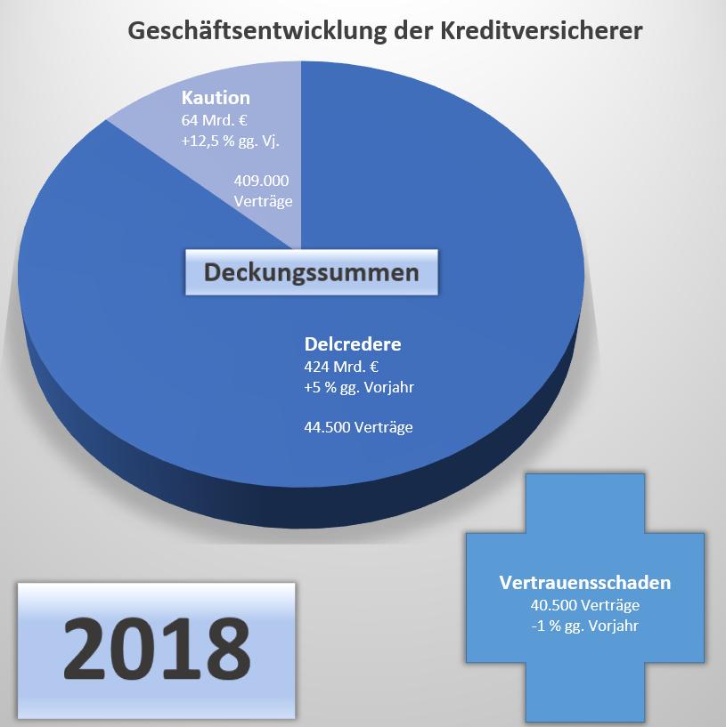 GDV 2018 Kreditversicherungsmarkt