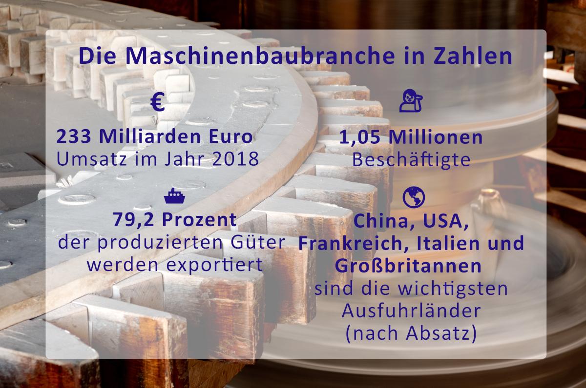 Statistik Konjunkturzahlen Maschinenbaubranche