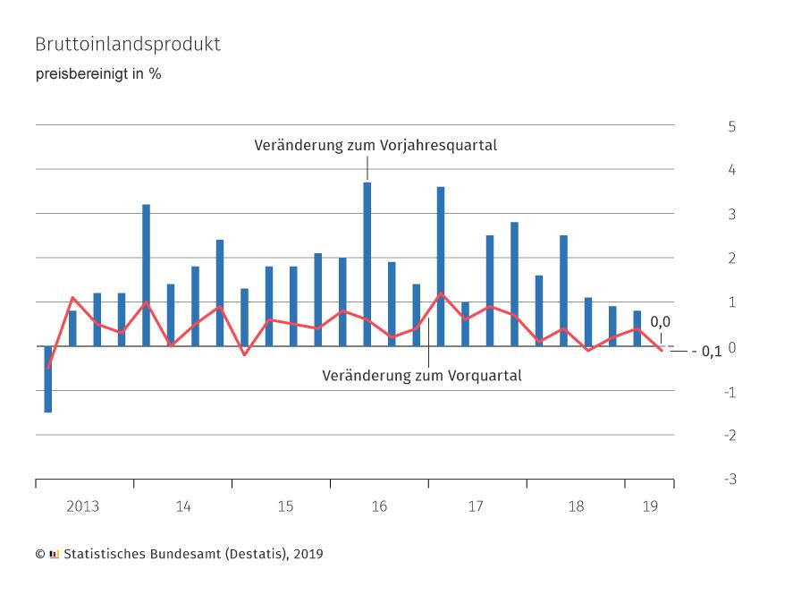 BIP 2019 Deutschland
