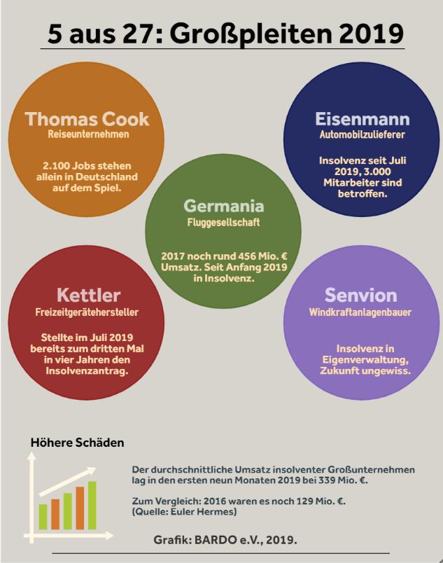 Großinsolvenzen Deutschland 2019
